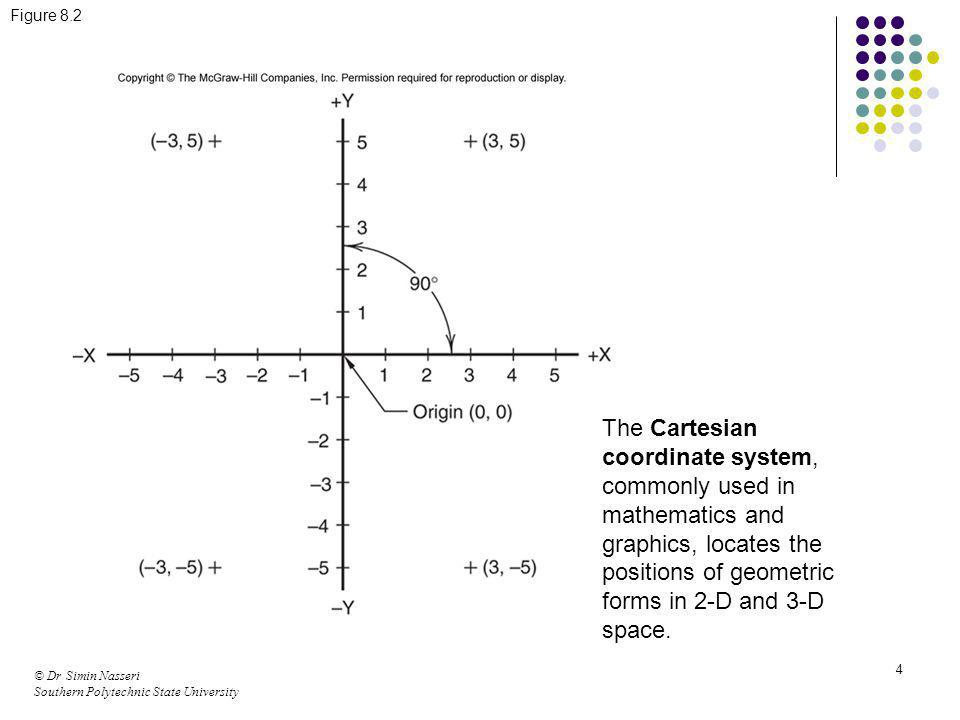 © Dr Simin Nasseri Southern Polytechnic State University 4 Figure 8.2 The Cartesian coordinate system, commonly used in mathematics and graphics, loca