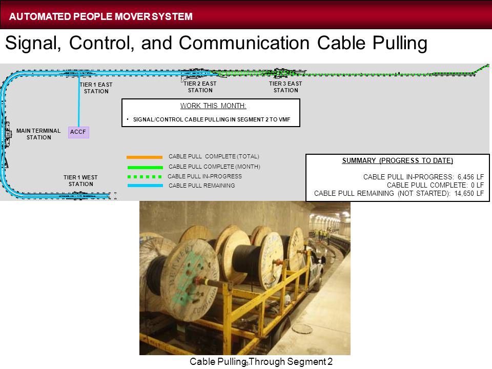 -13- SUMMARY (PROGRESS TO DATE) CABLE PULL IN-PROGRESS: 6,456 LF CABLE PULL COMPLETE: 0 LF CABLE PULL REMAINING (NOT STARTED): 14,650 LF WORK THIS MON