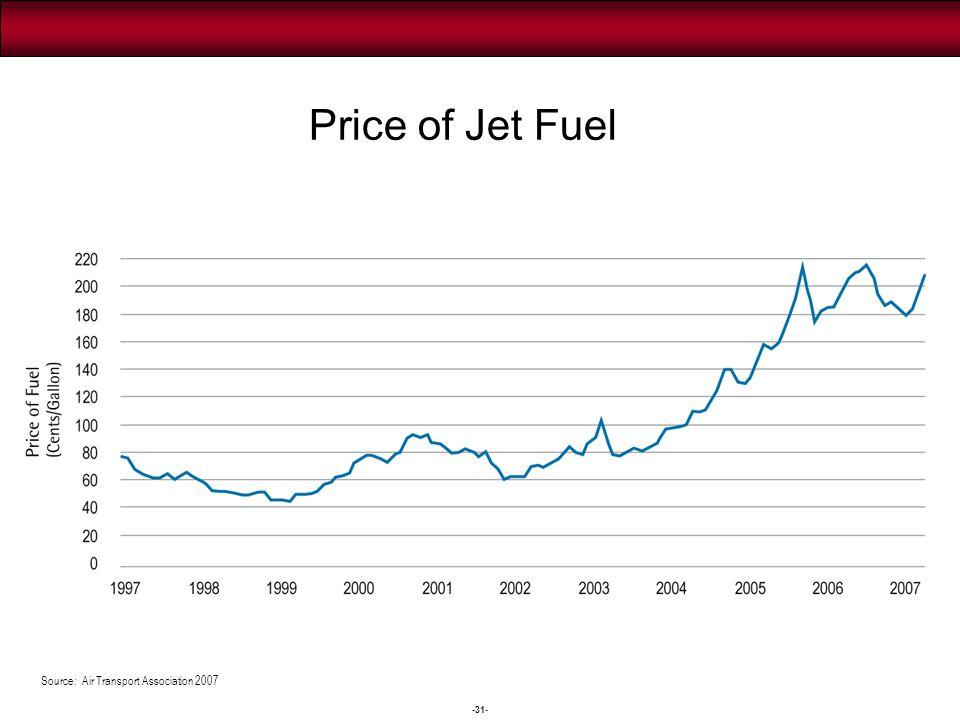-31- Source: Air Transport Association 2007 Price of Jet Fuel