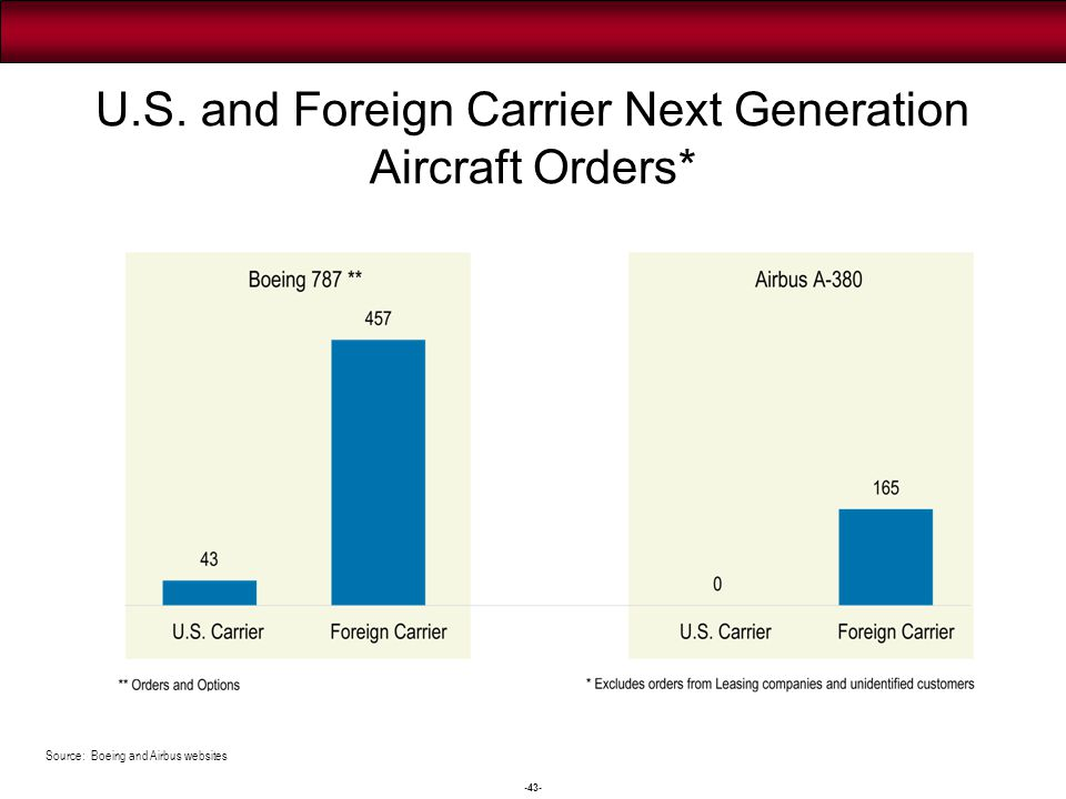 -43- U.S. and Foreign Carrier Next Generation Aircraft Orders* Source: Boeing and Airbus websites