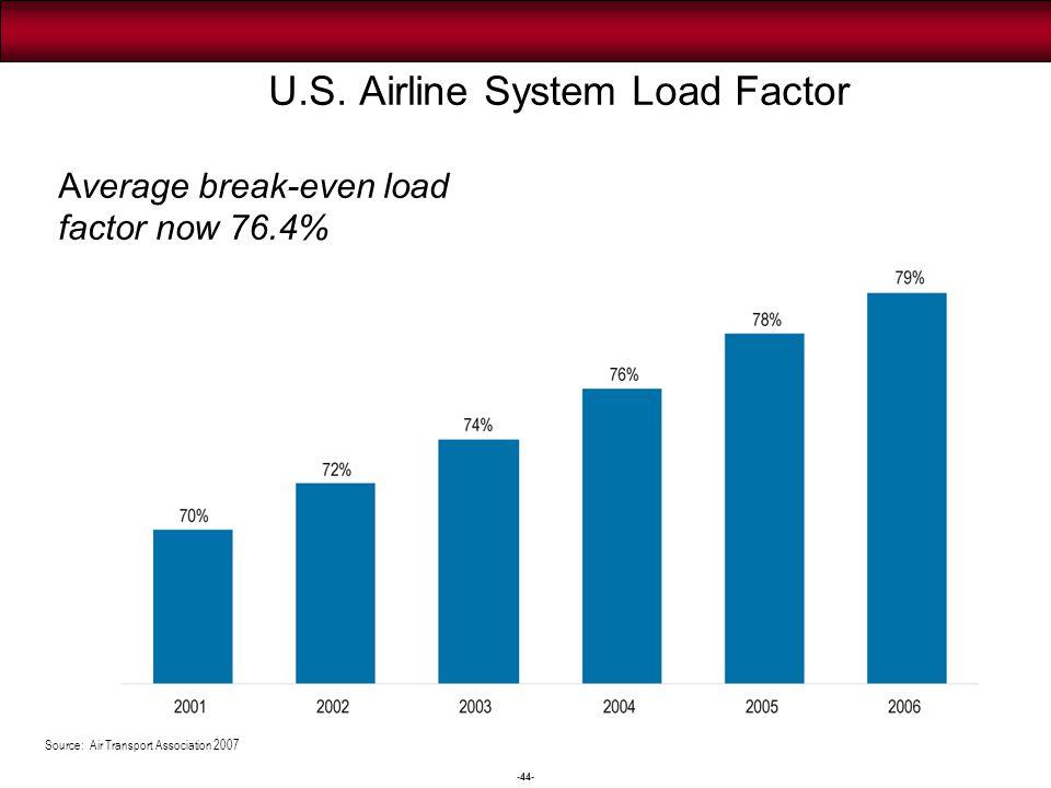 -44- Source: Air Transport Association 2007 U.S. Airline System Load Factor Average break-even load factor now 76.4%