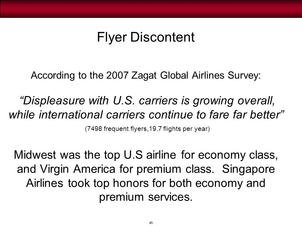 -45- Flyer Discontent According to the 2007 Zagat Global Airlines Survey: Displeasure with U.S. carriers is growing overall, while international carri