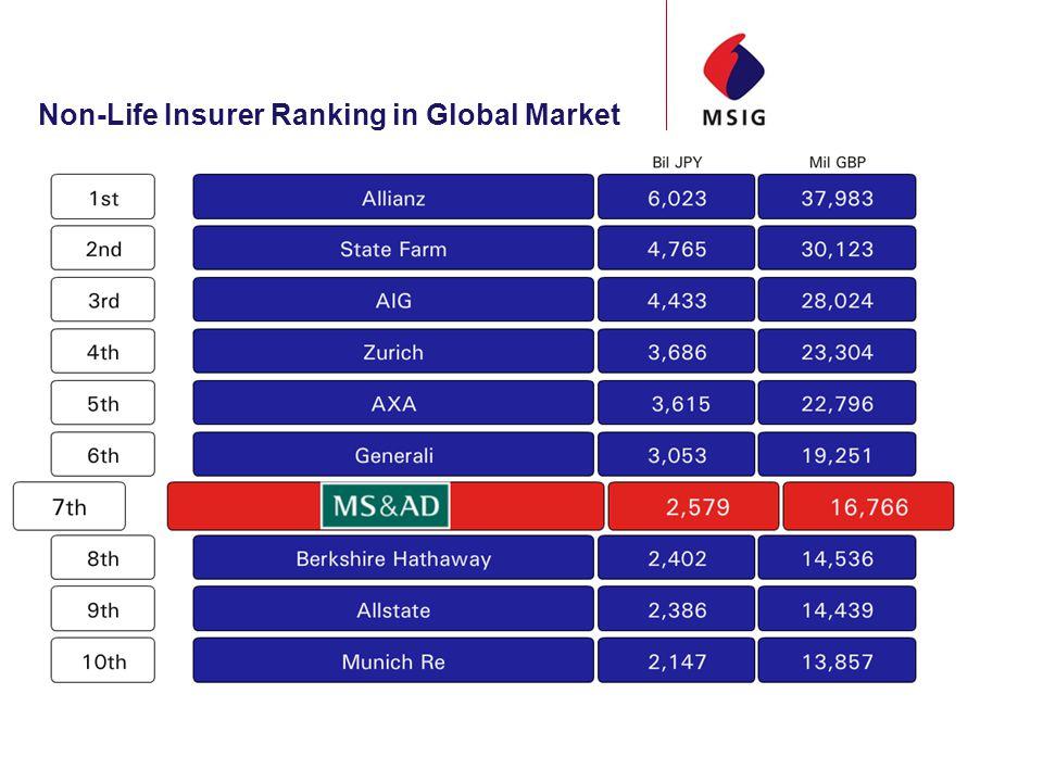 Non-Life Insurer Ranking in Global Market