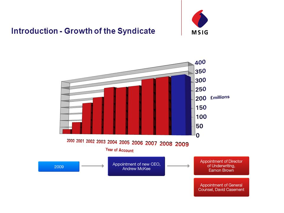 Introduction - Growth of the Syndicate