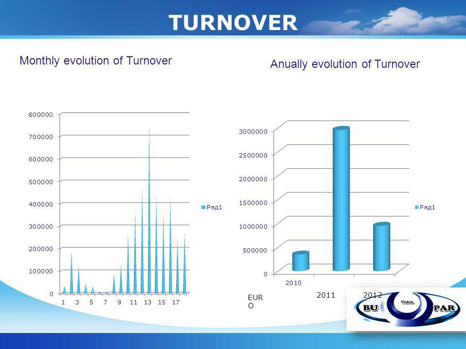 TURNOVER Monthly evolution of Turnover Anually evolution of Turnover