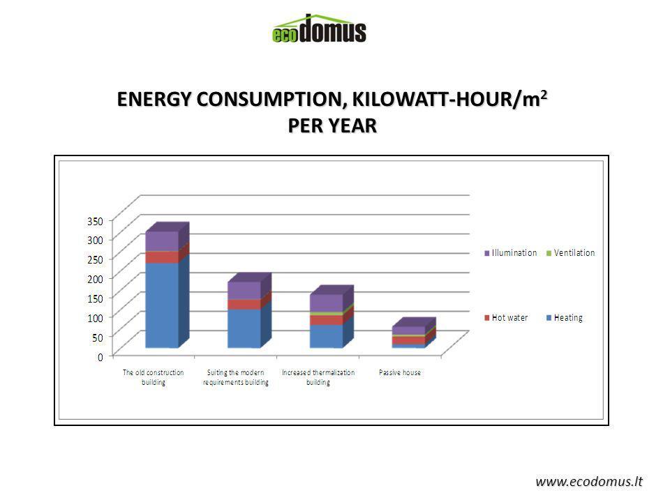 www.ecodomus.lt ENERGY CONSUMPTION, KILOWATT-HOUR/m 2 PER YEAR