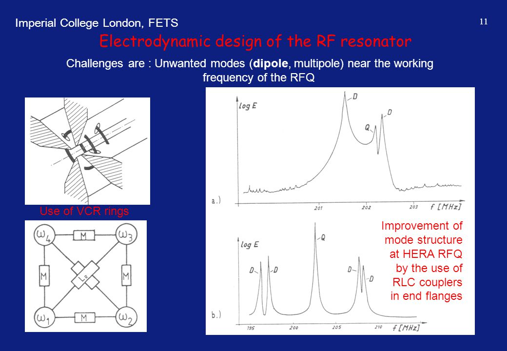 Imperial College London, FETS 11 Electrodynamic design of the RF resonator Challenges are : Unwanted modes (dipole, multipole) near the working freque
