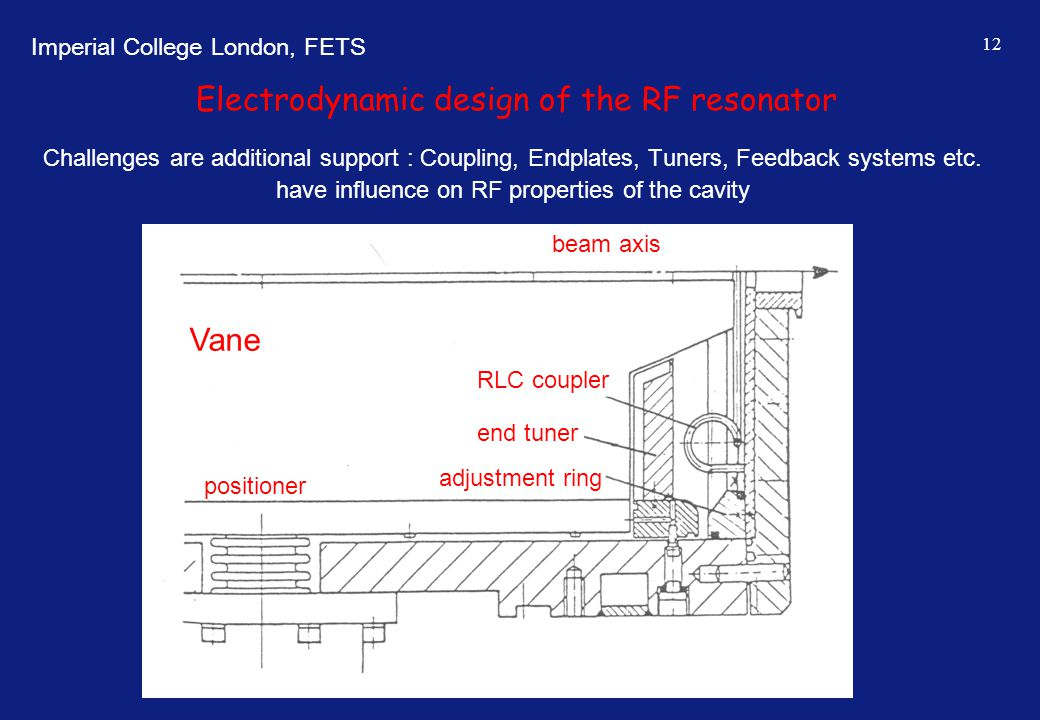 Imperial College London, FETS 12 Electrodynamic design of the RF resonator Challenges are additional support : Coupling, Endplates, Tuners, Feedback s