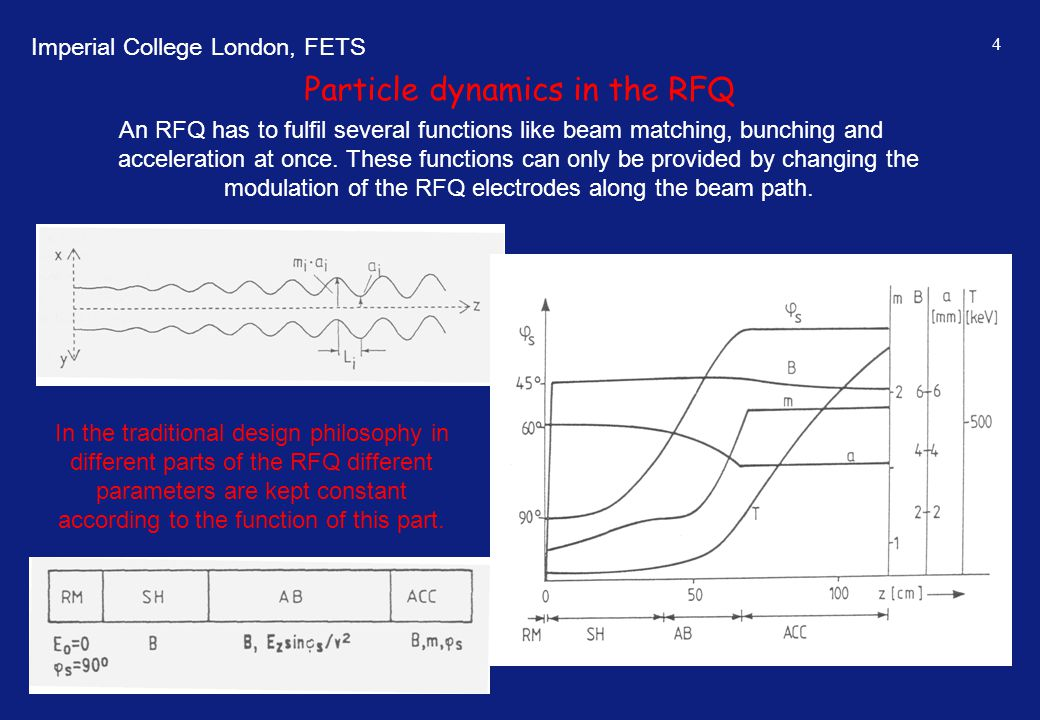 Imperial College London, FETS 4 An RFQ has to fulfil several functions like beam matching, bunching and acceleration at once. These functions can only