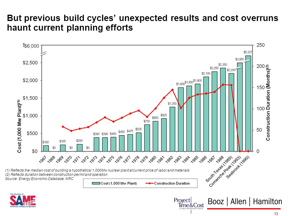 13 But previous build cycles unexpected results and cost overruns haunt current planning efforts (1) Reflects the median cost of building a hypothetical 1,000Mw nuclear plant at current price of labor and materials (2) Reflects duration between construction permit and operation Source: Energy Economic Database, NRC Cost (1,000 Mw Plant) (1) Construction Duration (Months) (2) $6,000