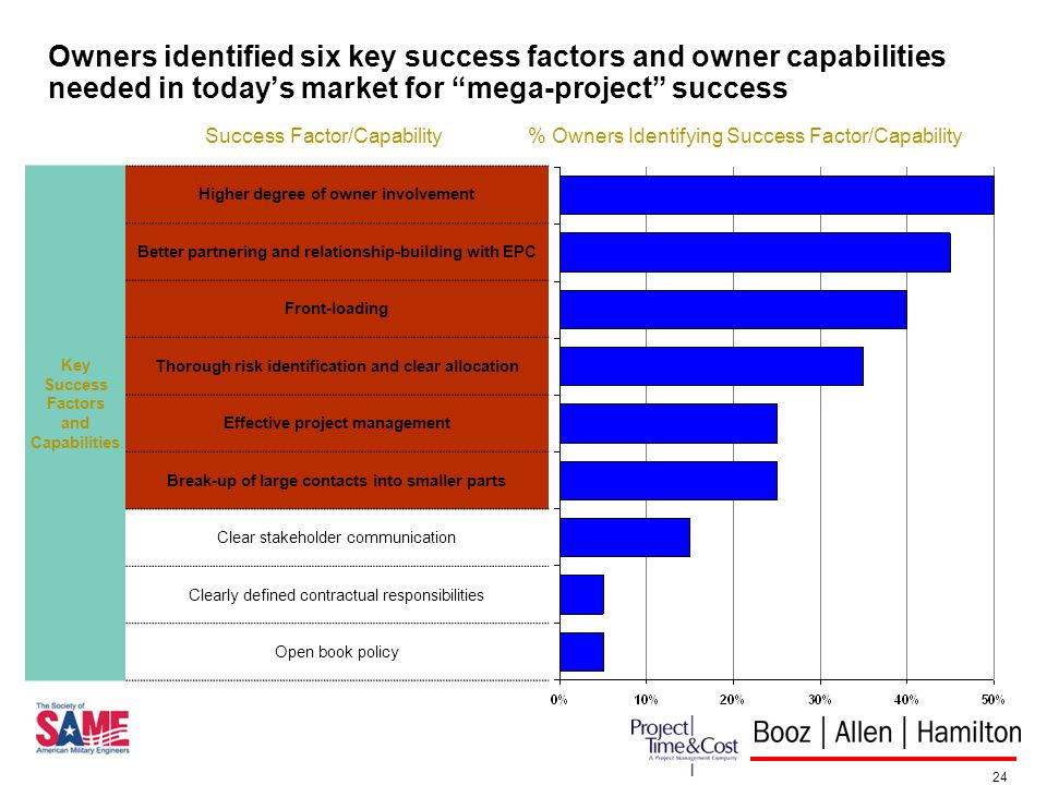 24 Owners identified six key success factors and owner capabilities needed in todays market for mega-project success Success Factor/Capability Key Success Factors and Capabilities Higher degree of owner involvement Better partnering and relationship-building with EPC Front-loading Thorough risk identification and clear allocation Effective project management Break-up of large contacts into smaller parts Clear stakeholder communication Clearly defined contractual responsibilities Open book policy % Owners Identifying Success Factor/Capability