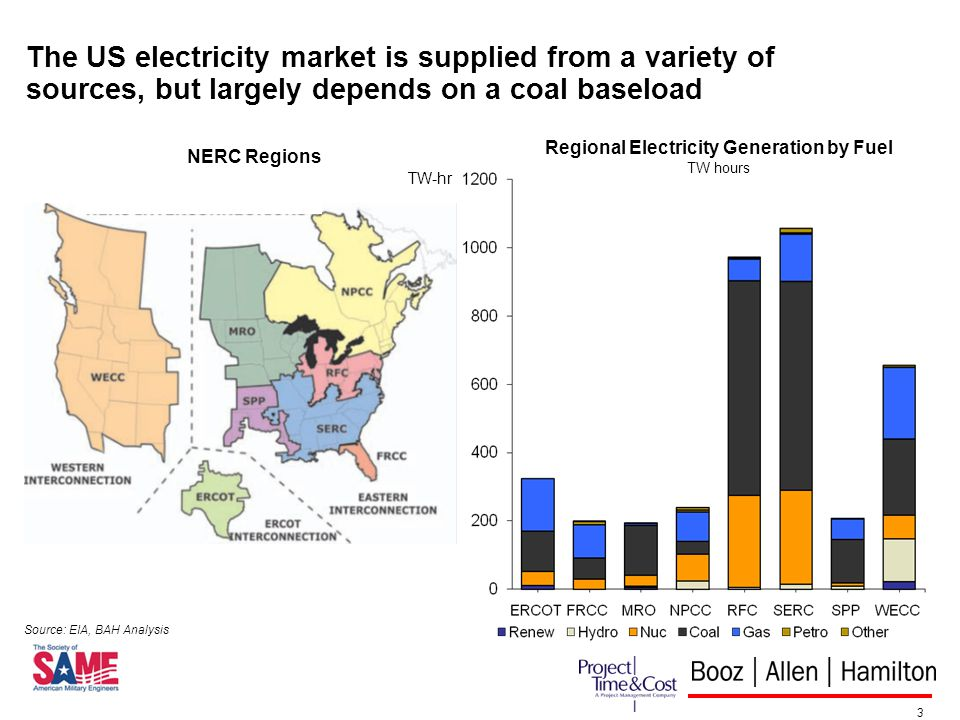 3 The US electricity market is supplied from a variety of sources, but largely depends on a coal baseload Regional Electricity Generation by Fuel TW hours TW-hr Source: EIA, BAH Analysis NERC Regions