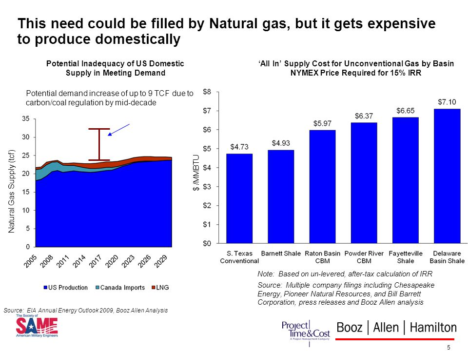 5 This need could be filled by Natural gas, but it gets expensive to produce domestically Potential Inadequacy of US Domestic Supply in Meeting Demand