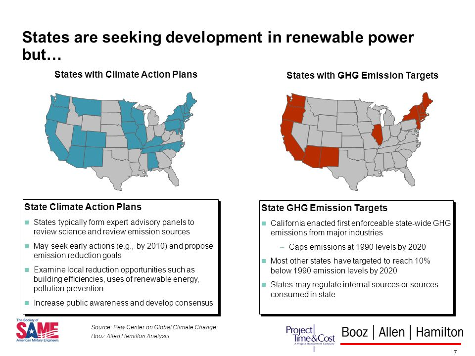 7 States are seeking development in renewable power but… States with Climate Action Plans States with GHG Emission Targets State Climate Action Plans States typically form expert advisory panels to review science and review emission sources May seek early actions (e.g., by 2010) and propose emission reduction goals Examine local reduction opportunities such as building efficiencies, uses of renewable energy, pollution prevention Increase public awareness and develop consensus State Climate Action Plans States typically form expert advisory panels to review science and review emission sources May seek early actions (e.g., by 2010) and propose emission reduction goals Examine local reduction opportunities such as building efficiencies, uses of renewable energy, pollution prevention Increase public awareness and develop consensus State GHG Emission Targets California enacted first enforceable state-wide GHG emissions from major industries –Caps emissions at 1990 levels by 2020 Most other states have targeted to reach 10% below 1990 emission levels by 2020 States may regulate internal sources or sources consumed in state State GHG Emission Targets California enacted first enforceable state-wide GHG emissions from major industries –Caps emissions at 1990 levels by 2020 Most other states have targeted to reach 10% below 1990 emission levels by 2020 States may regulate internal sources or sources consumed in state Source: Pew Center on Global Climate Change; Booz Allen Hamilton Analysis