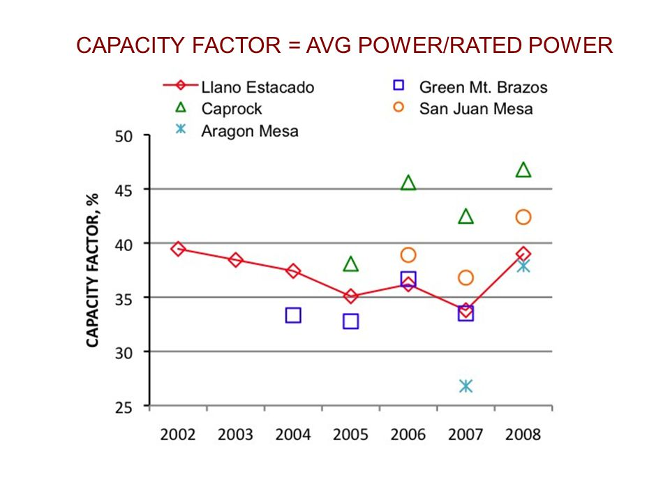 CAPACITY FACTOR = AVG POWER/RATED POWER