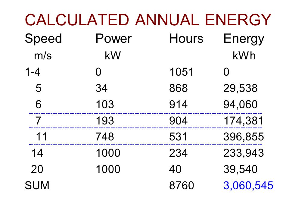 CALCULATED ANNUAL ENERGY SpeedPowerHoursEnergy m/s kW kWh 1-4010510 53486829,538 610391494,060 7193904174,381 11748531396,855 141000234233,943 2010004039,540 SUM87603,060,545