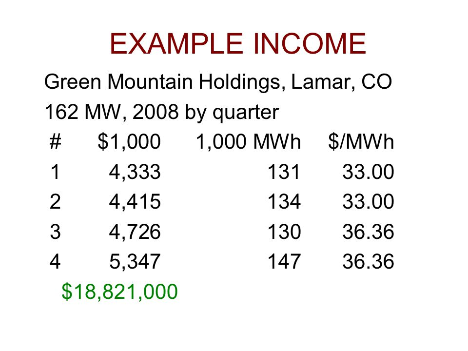 EXAMPLE INCOME Green Mountain Holdings, Lamar, CO 162 MW, 2008 by quarter #$1,0001,000 MWh$/MWh 14,33313133.00 24,41513433.00 34,72613036.36 45,34714736.36 $18,821,000