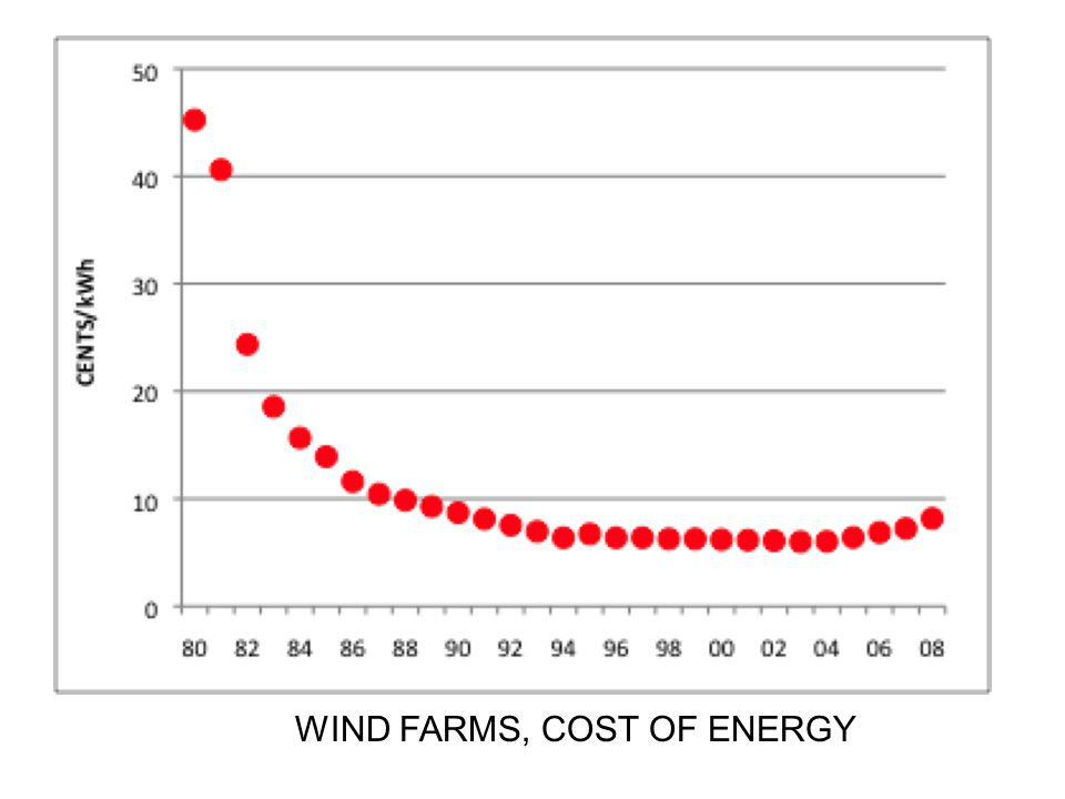 WIND FARMS, COST OF ENERGY