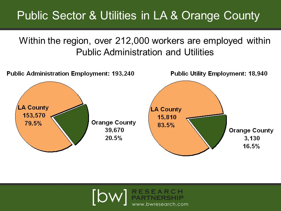 Public Sector & Utilities in LA & Orange County Within the region, over 212,000 workers are employed within Public Administration and Utilities