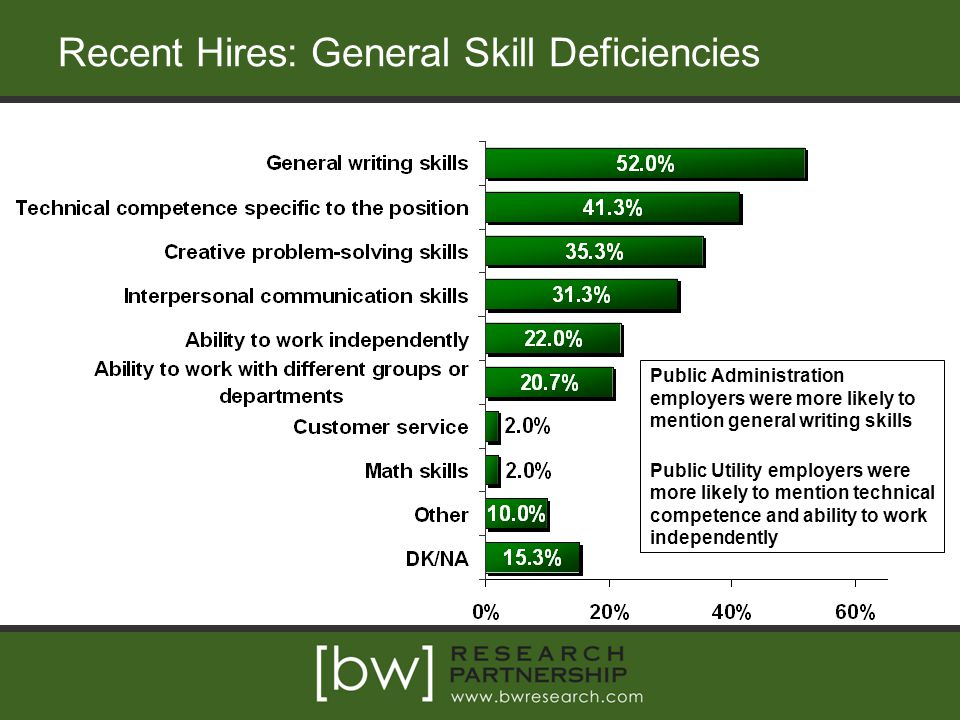 Recent Hires: General Skill Deficiencies Public Administration employers were more likely to mention general writing skills Public Utility employers were more likely to mention technical competence and ability to work independently