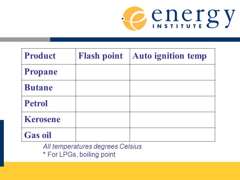 ProductFlash pointAuto ignition temp Propane Butane Petrol Kerosene Gas oil All temperatures degrees Celsius * For LPGs, boiling point