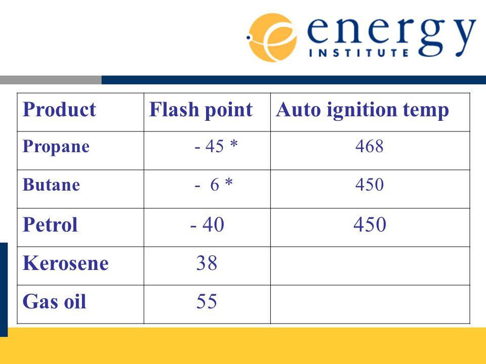 ProductFlash pointAuto ignition temp Propane - 45 *468 Butane - 6 *450 Petrol- 40450 Kerosene38 Gas oil55