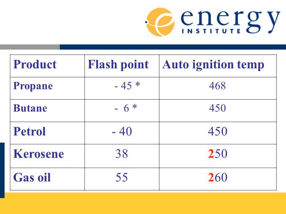 ProductFlash pointAuto ignition temp Propane - 45 *468 Butane - 6 *450 Petrol- 40450 Kerosene38250 Gas oil55260