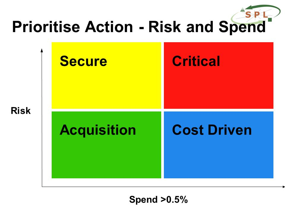 Prioritise Action - Risk and Spend Risk Spend >0.5% Secure Cost DrivenAcquisition Critical