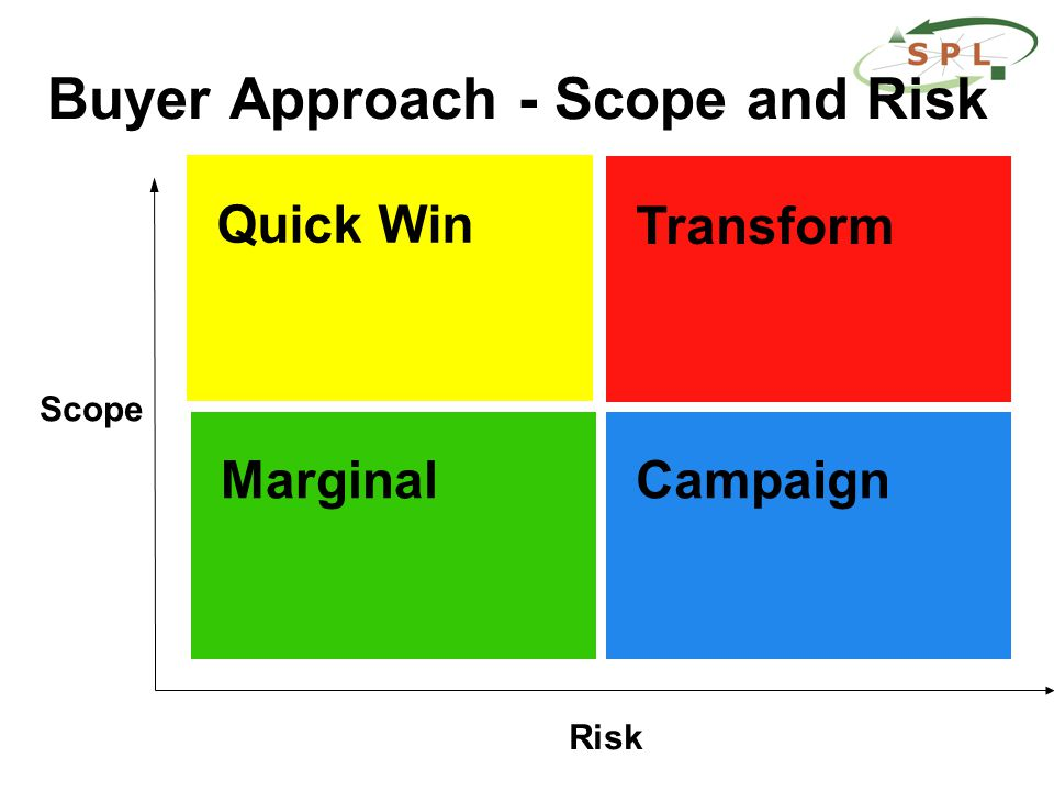 Buyer Approach - Scope and Risk Scope Risk Quick Win CampaignMarginal Transform