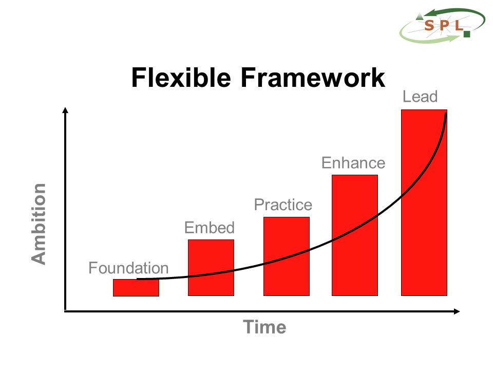 Flexible Framework Time Ambition Foundation Embed Practice Enhance Lead