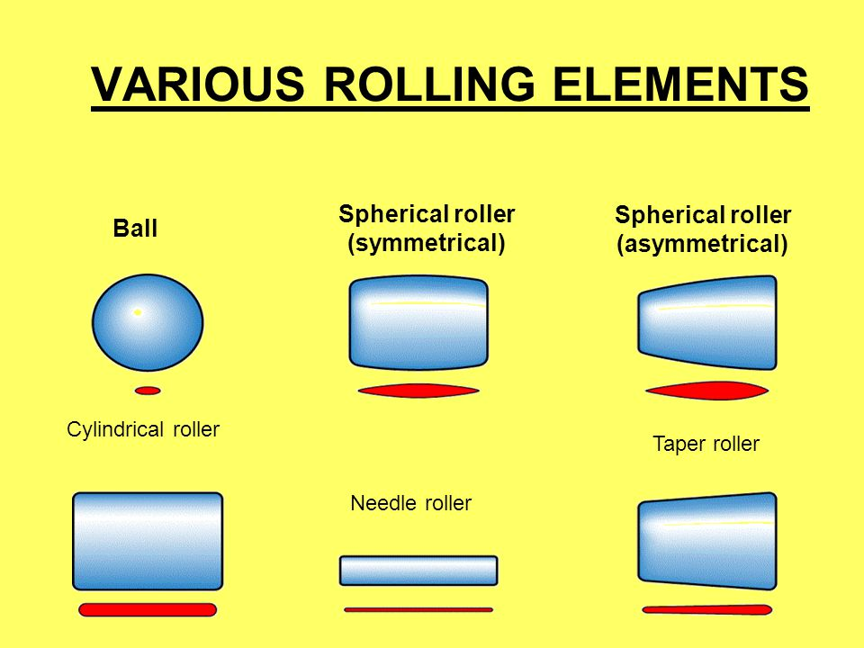 VARIOUS ROLLING ELEMENTS Spherical roller (asymmetrical) Taper roller Spherical roller (symmetrical) Needle roller Cylindrical roller Ball
