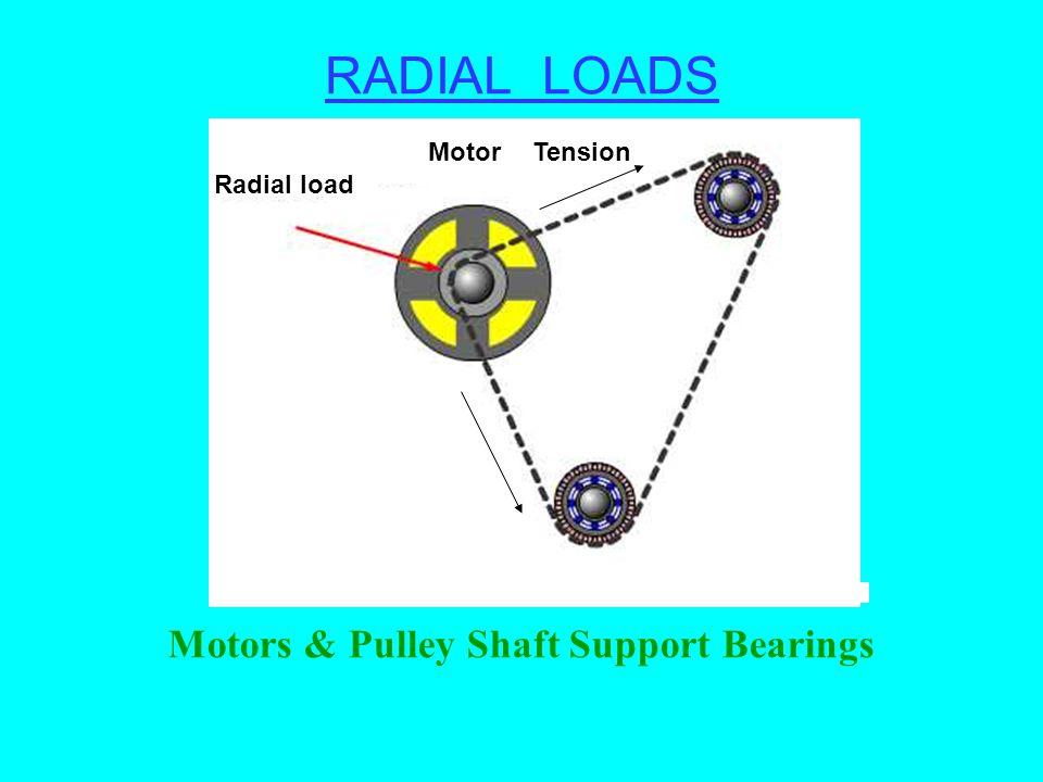 RADIAL LOADS Motors & Pulley Shaft Support Bearings Radial load MotorTension