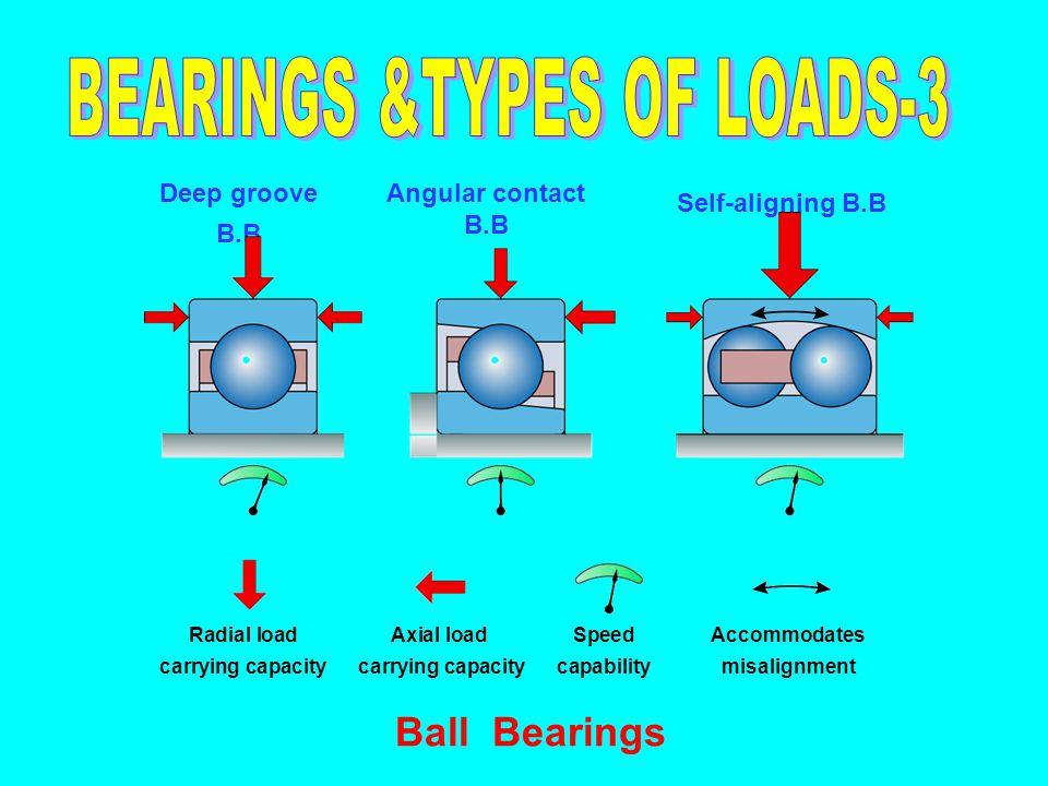 Deep groove B.B Angular contact B.B Self-aligning B.B Ball Bearings Radial loadAxial load SpeedAccommodates carrying capacity carrying capacity capabi