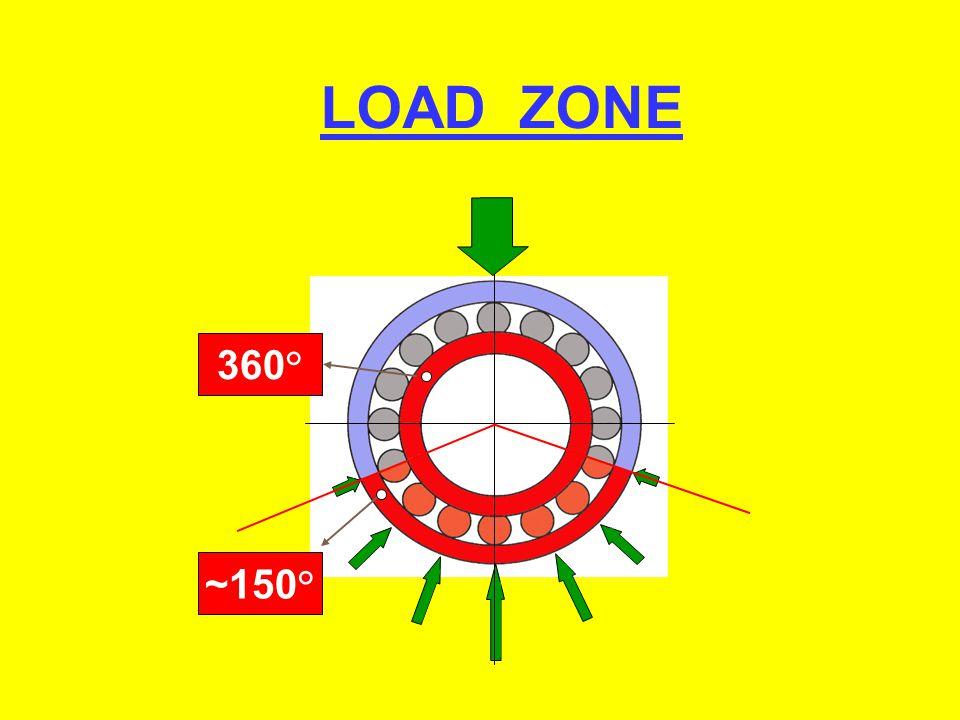 360° ~150° LOAD ZONE