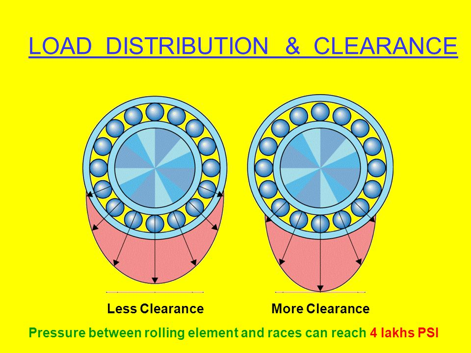 LOAD DISTRIBUTION & CLEARANCE Less Clearance More Clearance Pressure between rolling element and races can reach 4 lakhs PSI