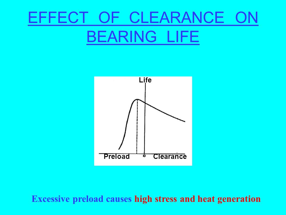 EFFECT OF CLEARANCE ON BEARING LIFE Excessive preload causes high stress and heat generation Life PreloadClearance