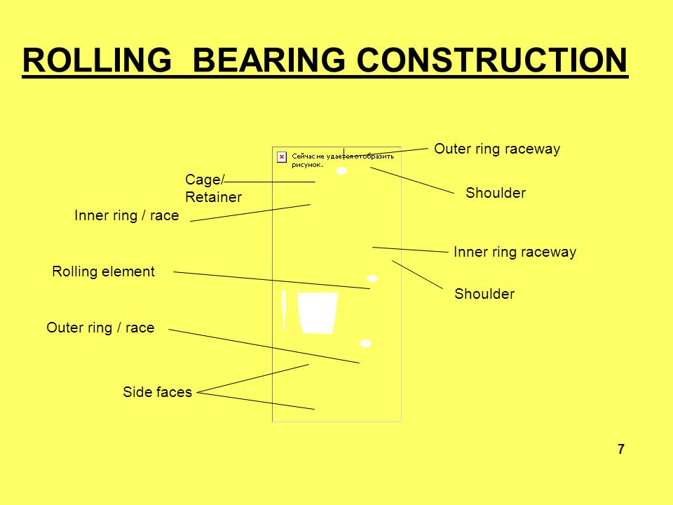 Cage/ Retainer Inner ring / race Rolling element Outer ring / race Side faces Outer ring raceway Shoulder Inner ring raceway Shoulder 7 ROLLING BEARIN