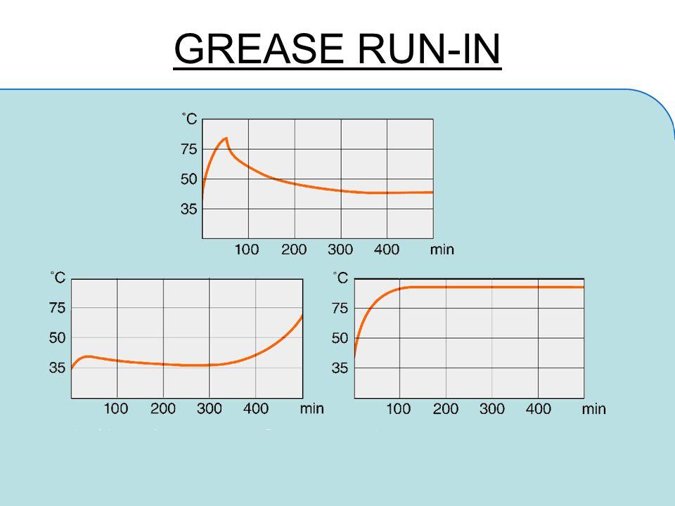 GREASE RUN-IN