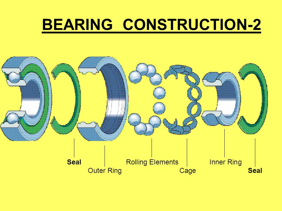 BEARING CONSTRUCTION-2 SealRolling ElementsInner Ring Outer RingCageSeal