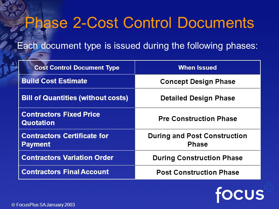 FocusPlus SA January 2003 Phase 2-Cost Control Documents Cost Control Document TypeWhen Issued Build Cost Estimate Concept Design Phase Bill of Quantities (without costs) Detailed Design Phase Contractors Fixed Price Quotation Pre Construction Phase Contractors Certificate for Payment During and Post Construction Phase Contractors Variation Order During Construction Phase Contractors Final Account Post Construction Phase Each document type is issued during the following phases: