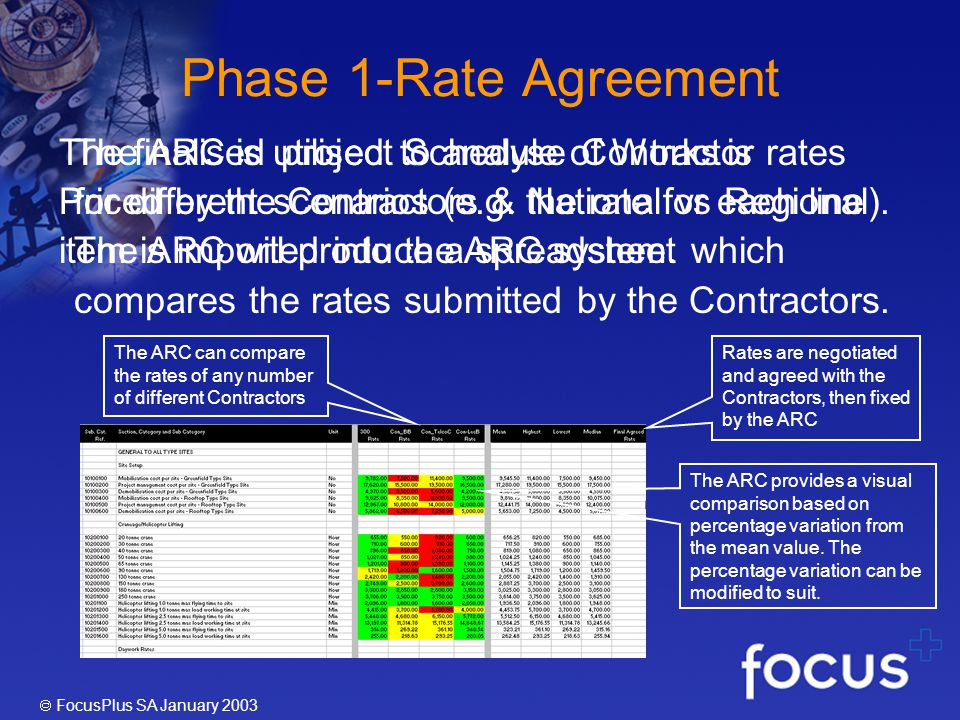 FocusPlus SA January 2003 The ARC is utilised to analyse Contractor rates for different scenarios (e.g.