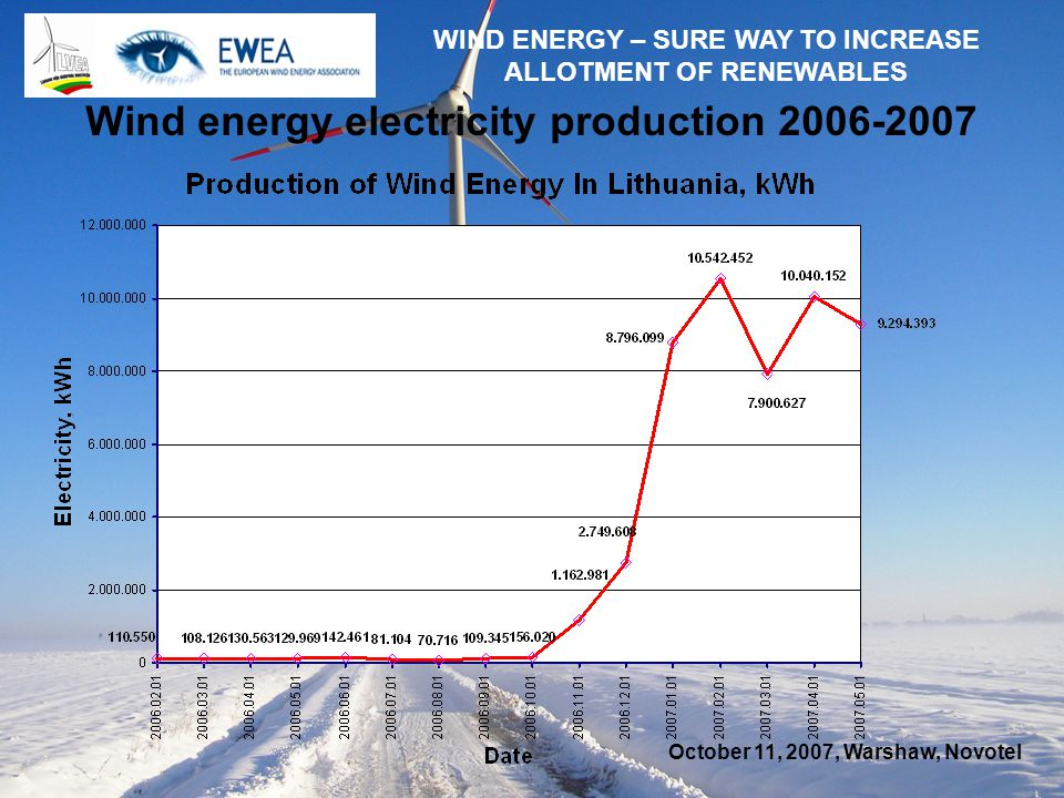 October 11, 2007, Warshaw, Novotel WIND ENERGY – SURE WAY TO INCREASE ALLOTMENT OF RENEWABLES Wind energy electricity production 2006-2007