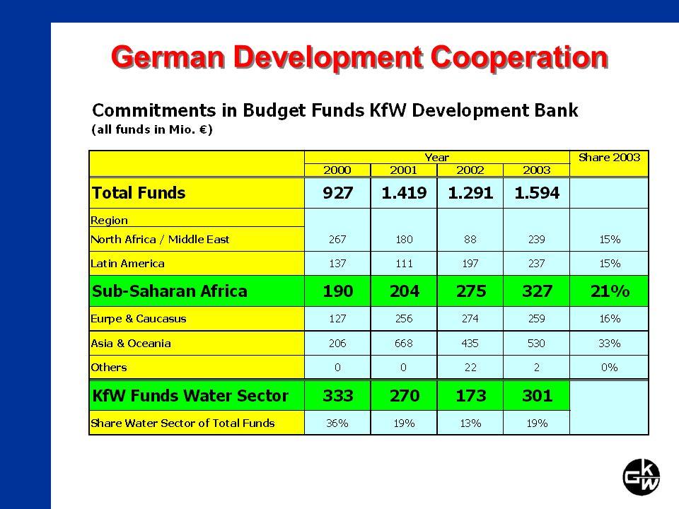 German Development Cooperation
