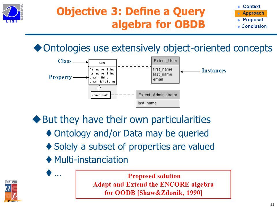 11 Objective 3: Define a Query algebra for OBDB uOntologies use extensively object-oriented concepts u Context u Approach u Proposal u Conclusion uBut they have their own particularities tOntology and/or Data may be queried tSolely a subset of properties are valued tMulti-instanciation t… Proposed solution Adapt and Extend the ENCORE algebra for OODB [Shaw&Zdonik, 1990] Class Property Instances