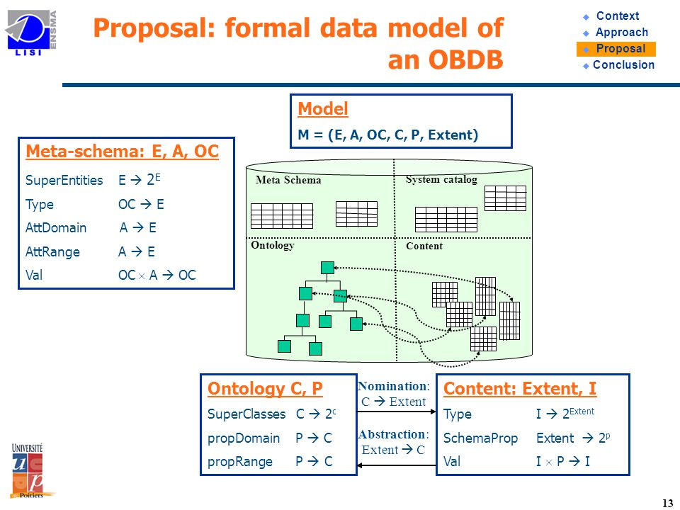 13 Proposal: formal data model of an OBDB Content: Extent, I Type I 2 Extent SchemaProp Extent 2 p Val I P I Meta-schema: E, A, OC SuperEntities E 2 E Type OC E AttDomain A E AttRange A E Val OC A OC Ontology C, P SuperClasses C 2 c propDomain P C propRange P C Model M = (E, A, OC, C, P, Extent) System catalog Ontology Content Meta Schema Nomination: C Extent Abstraction: Extent C u Context u Approach u Proposal u Conclusion