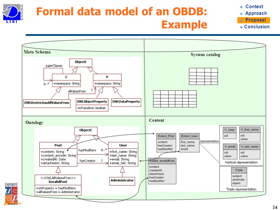14 Formal data model of an OBDB: Example Ontology Meta Schema Content System catalog u Context u Approach u Proposal u Conclusion