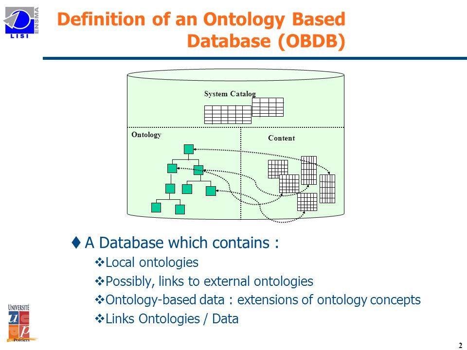 2 Definition of an Ontology Based Database (OBDB) tA Database which contains : vLocal ontologies vPossibly, links to external ontologies vOntology-based data : extensions of ontology concepts vLinks Ontologies / Data Content System Catalog Ontology