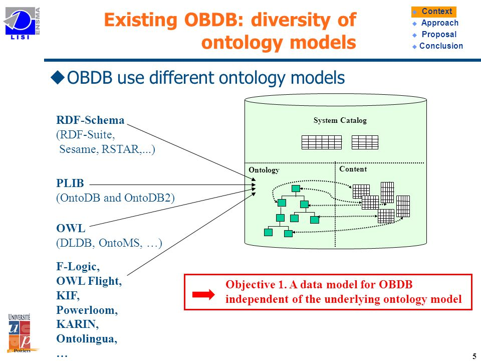 16 Query Algebra for OBDB: Example(1) uQuery on ontologies Retrieve the URI of the ontology classes named Person OntoQL.
