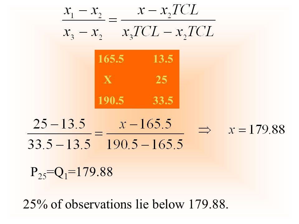 165.5 13.5 X 25 190.5 33.5 P 25 =Q 1 =179.88 25% of observations lie below 179.88.