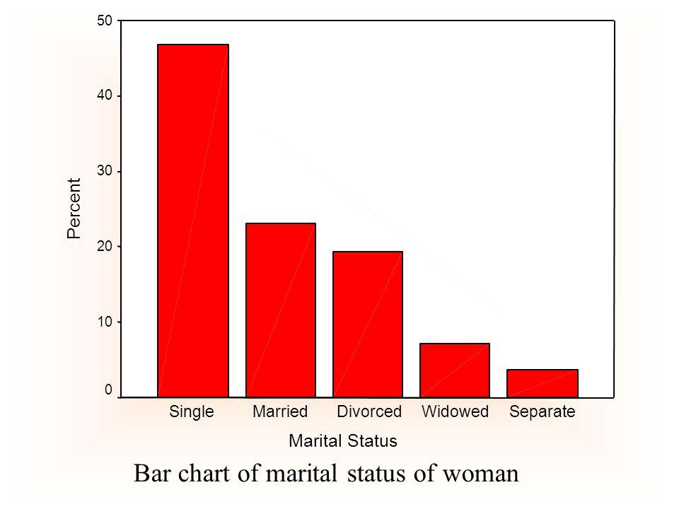 Marital Status SeparateWidowedDivorcedMarriedSingle Percent 50 40 30 20 10 0 Bar chart of marital status of woman